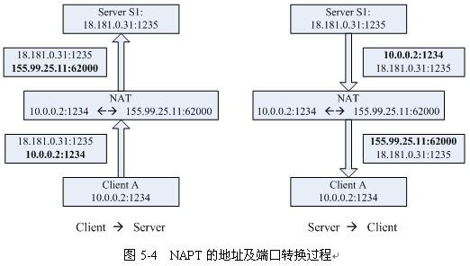 NAPT的地址及端口转换过程