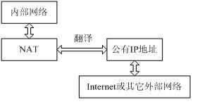 NAT模型